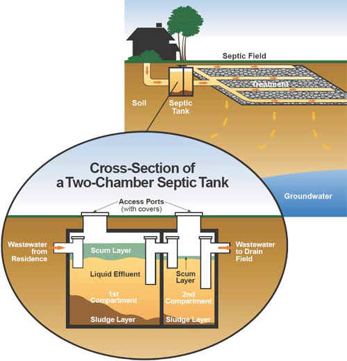Marshalls oxfordshire and berkshire chartered surveyors for How to build a septic tank